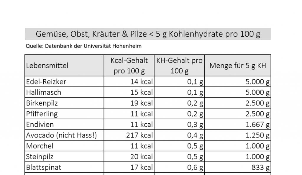 LCHF Kohlenhydratliste Graustufen monochrom