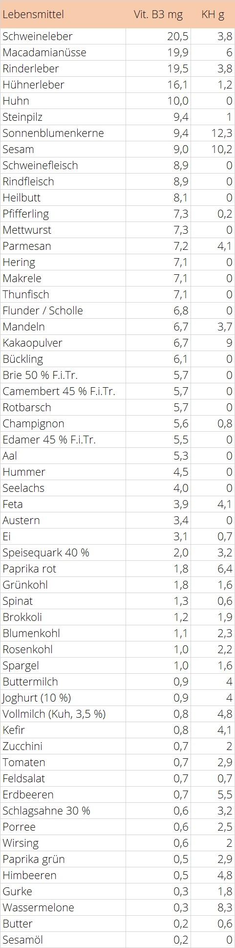 Vitamin B3 Tabelle LCHF Lebensmittel