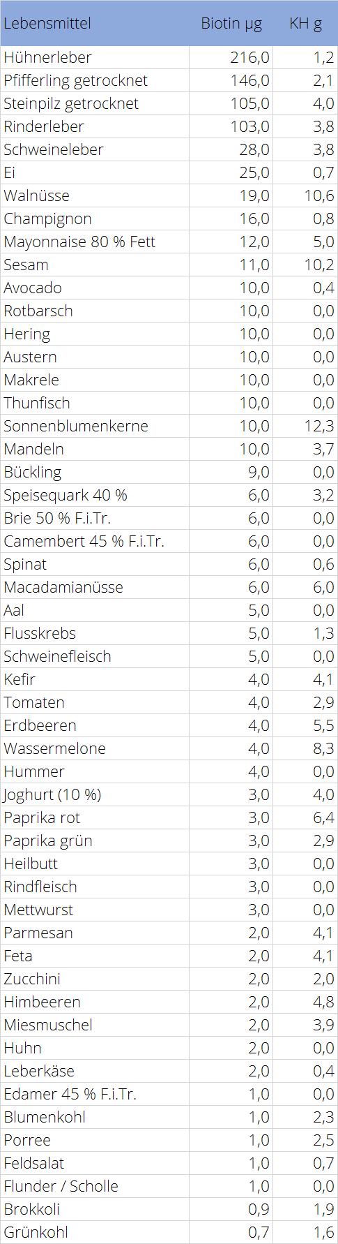 Biotin Tabelle LCHF Lebensmittel
