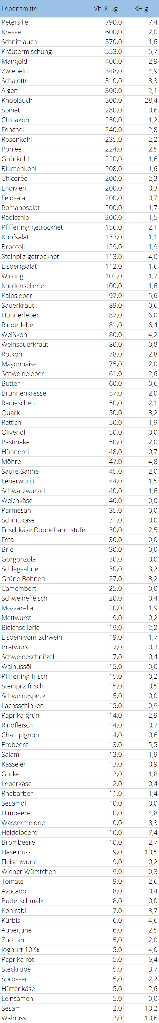 Vitamin K Tabelle LCHF Lebensmittel