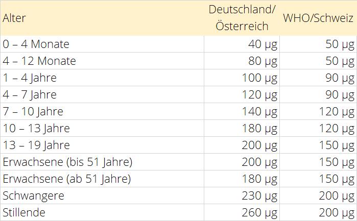 Jod Tabelle Tagesbedarf nach Alter für Deutschland/Österreich und WHO/Schweiz